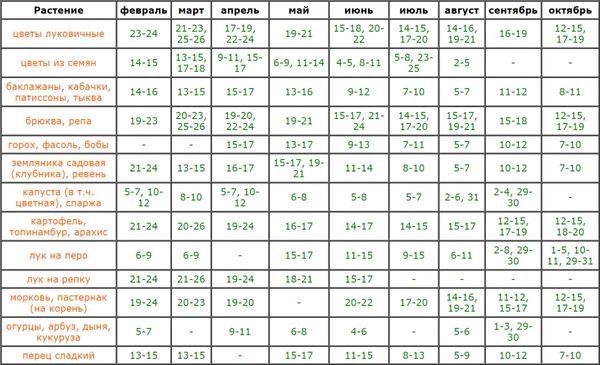 Календарь для огородника на 2018 год